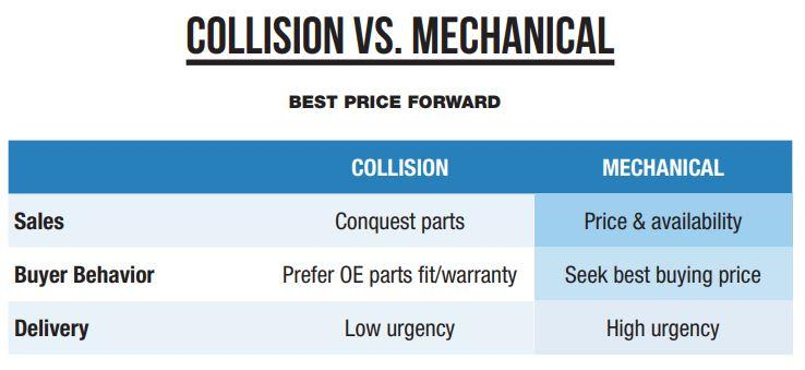 Collision-vs.-Mechanical.JPG#asset:4858