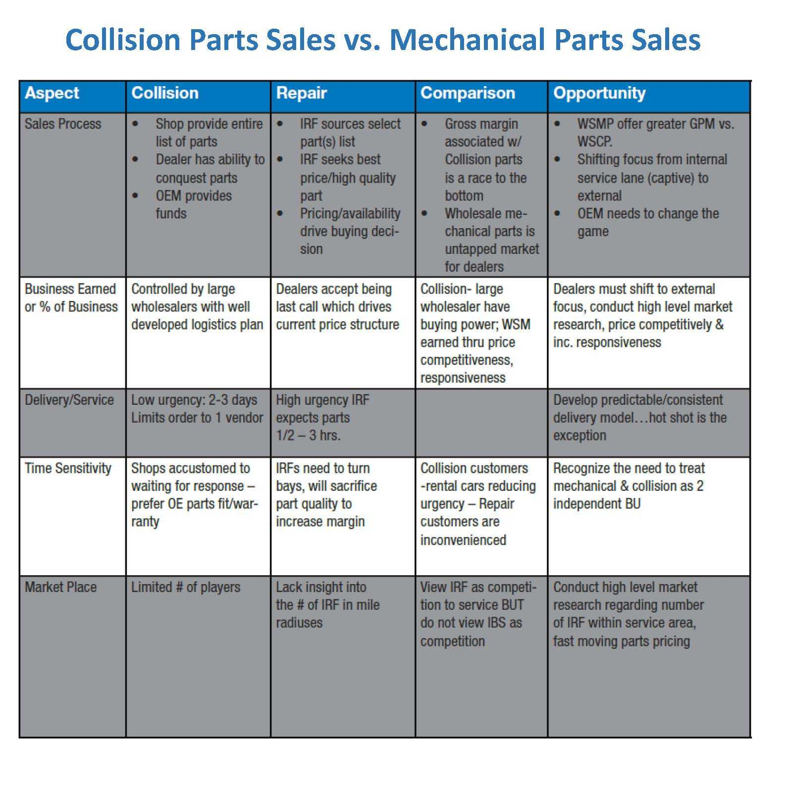 RL-Collision-vs-Repair-2015.jpg#asset:4861